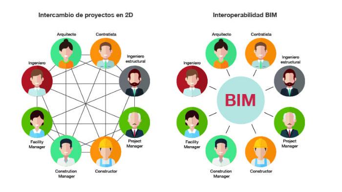 Intercambio de información en proyectos usando herramientas CAD y BIM.